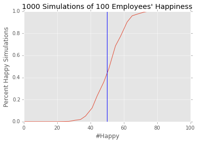 Randomized Employee Happiness Simulation