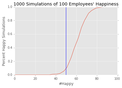 Randomized Employee Happiness Simulation with Confidence